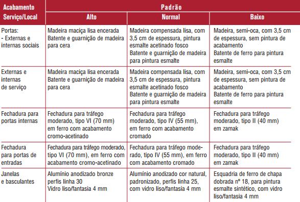 tabela acabamentos