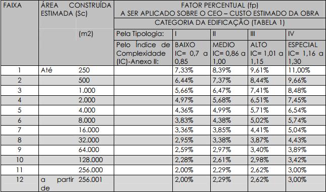 tabela remuneração